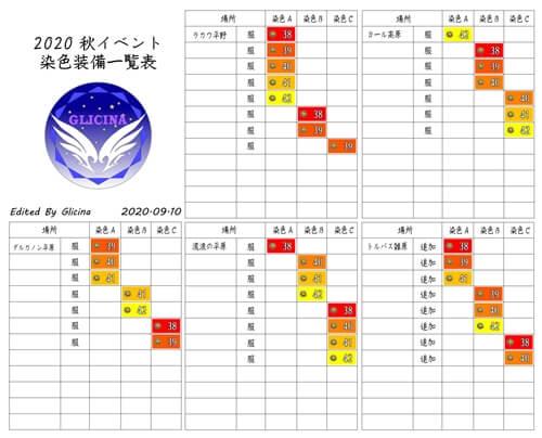 秋の味覚イベント2020染色装備一覧表 by Glicina